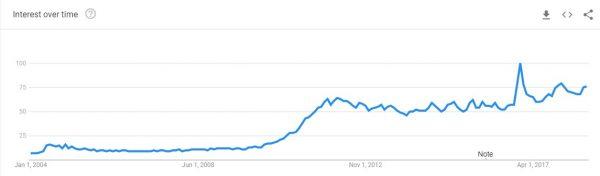 QR code interest over time